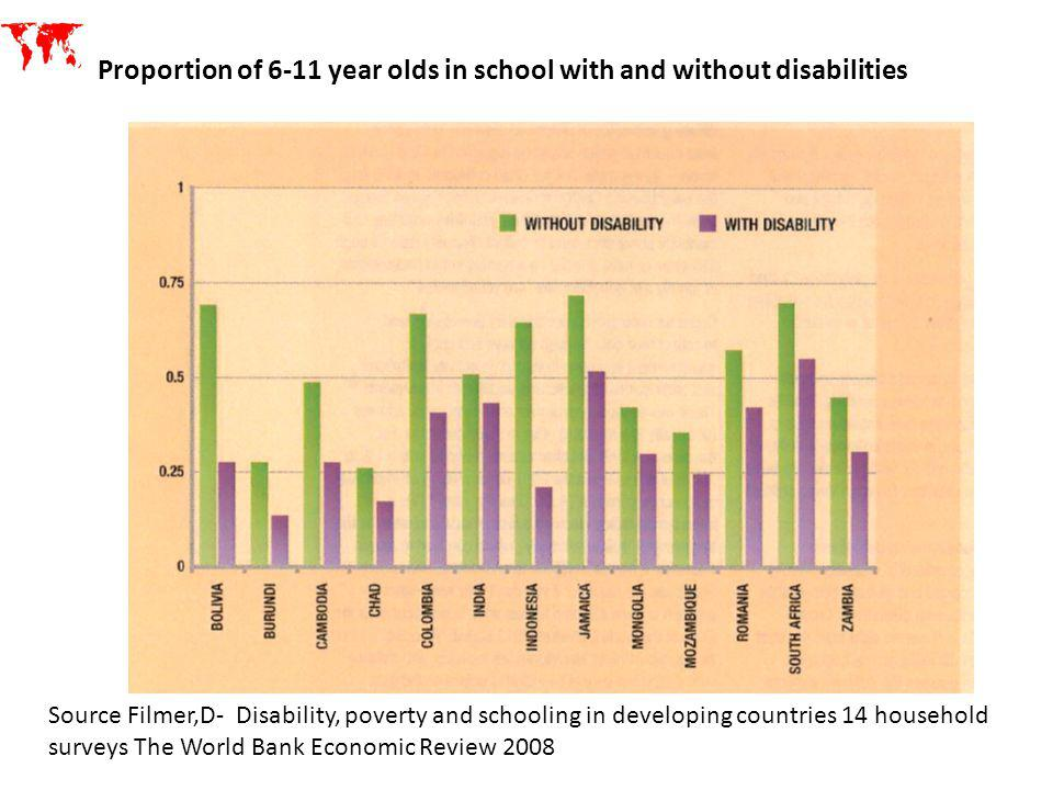 Proportion of 6-11 year olds in school with and without disabilities