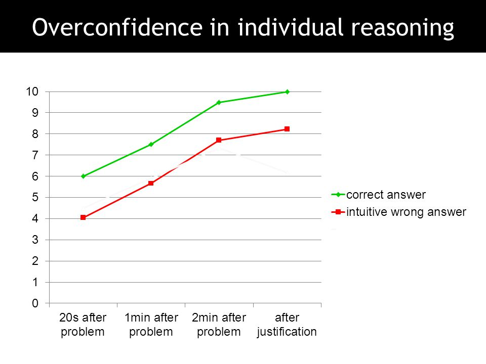 Overconfidence in individual reasoning