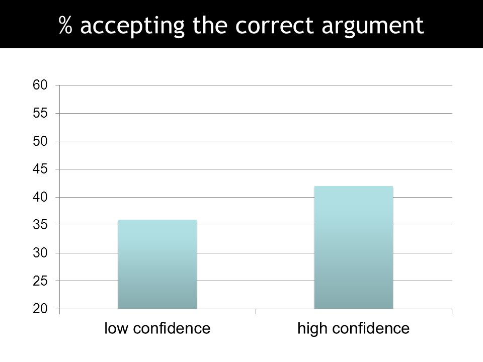 % accepting the correct argument