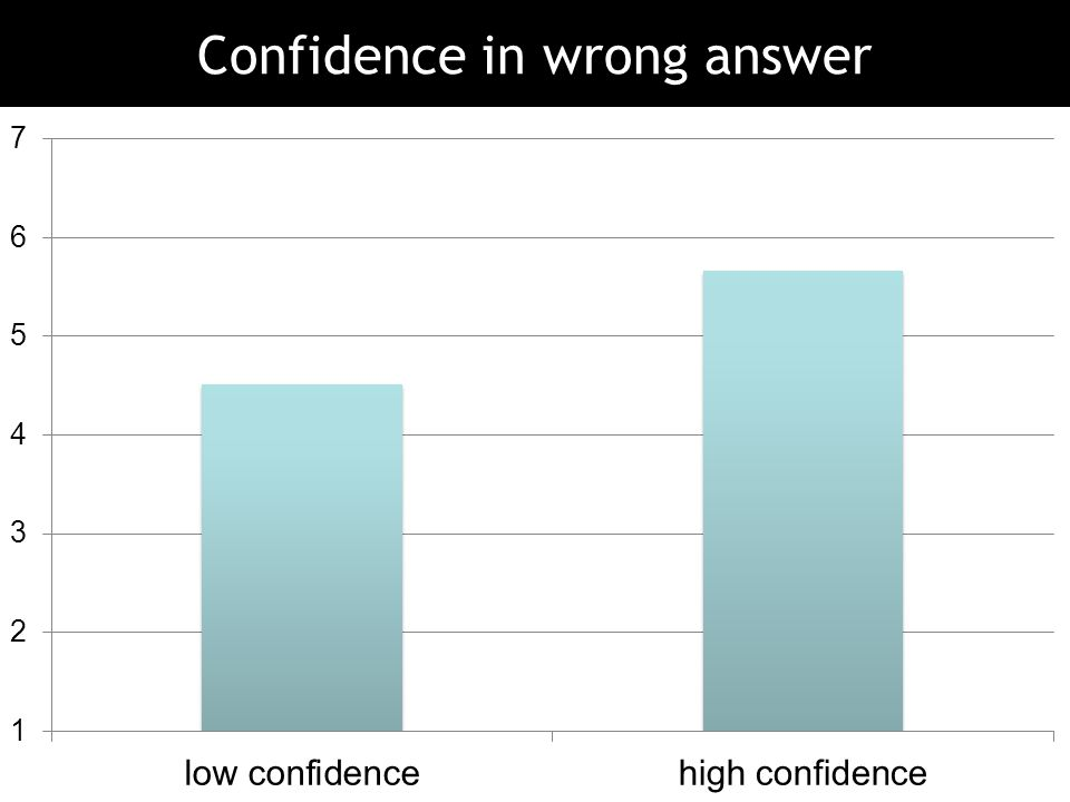 Confidence in wrong answer
