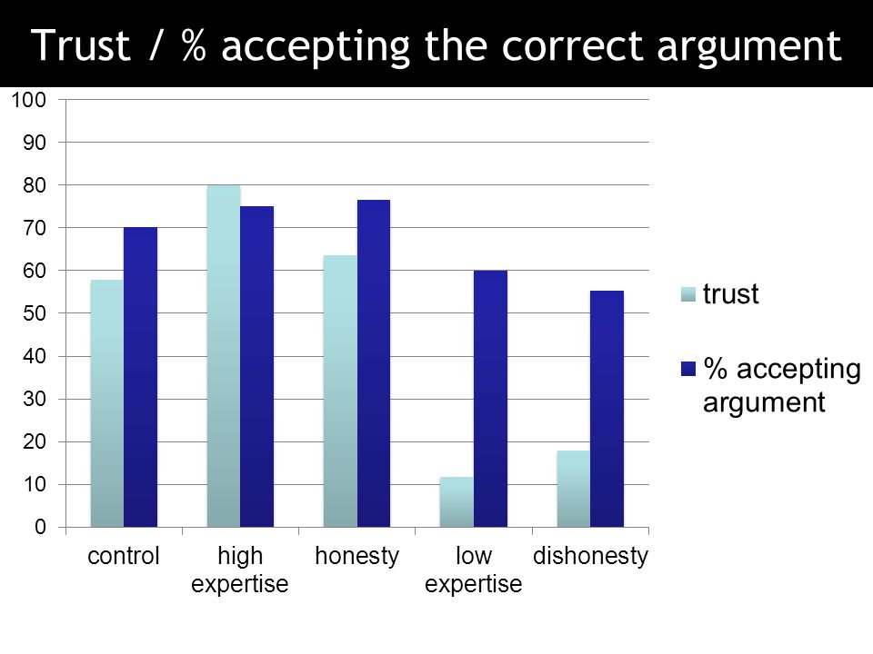 Trust / % accepting the correct argument