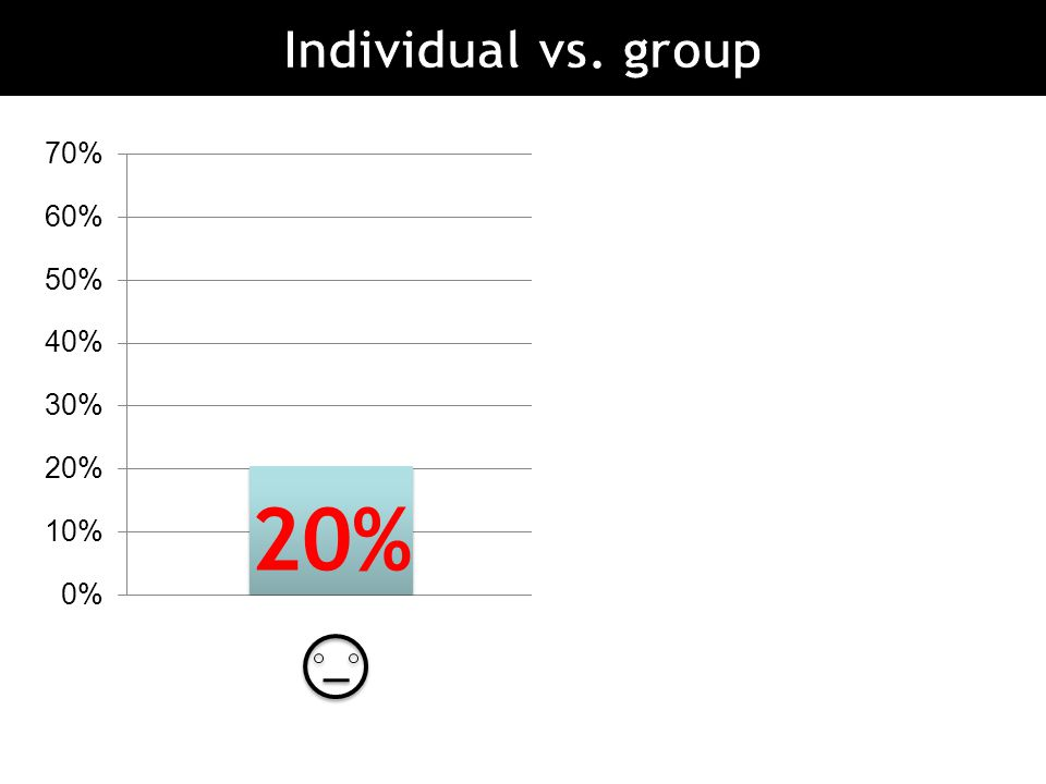 Individual vs. group 20% 18% 60%