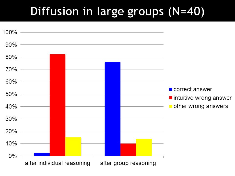 Diffusion in large groups (N=40)