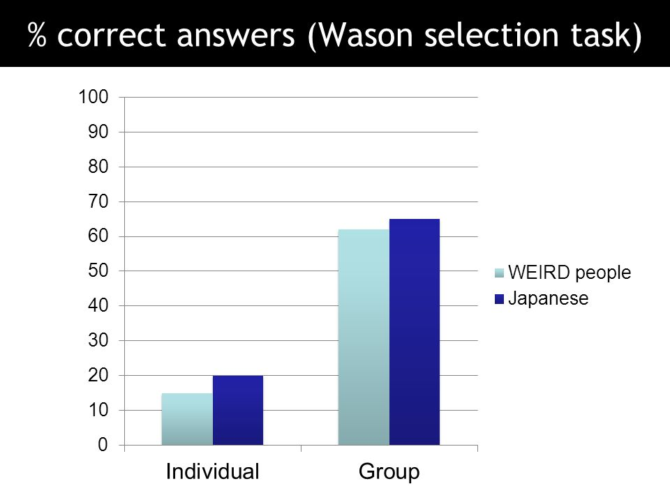 % correct answers (Wason selection task)