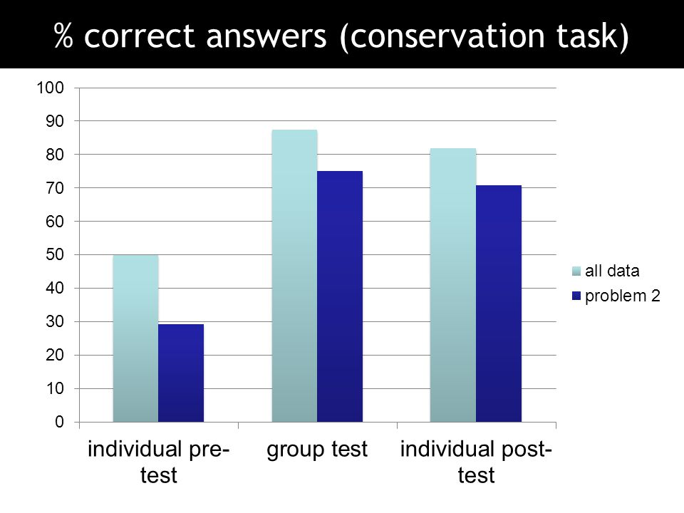 % correct answers (conservation task)