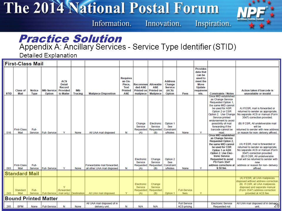 Practice Solution Appendix A: Ancillary Services - Service Type Identifier (STID) Detailed Explanation.