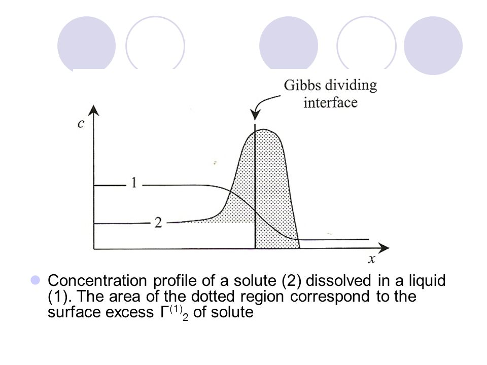 Concentration profile of a solute (2) dissolved in a liquid (1)