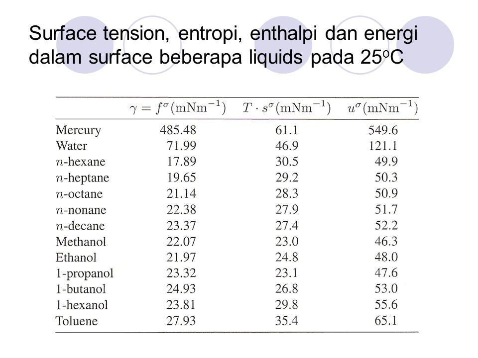 Surface tension, entropi, enthalpi dan energi dalam surface beberapa liquids pada 25oC
