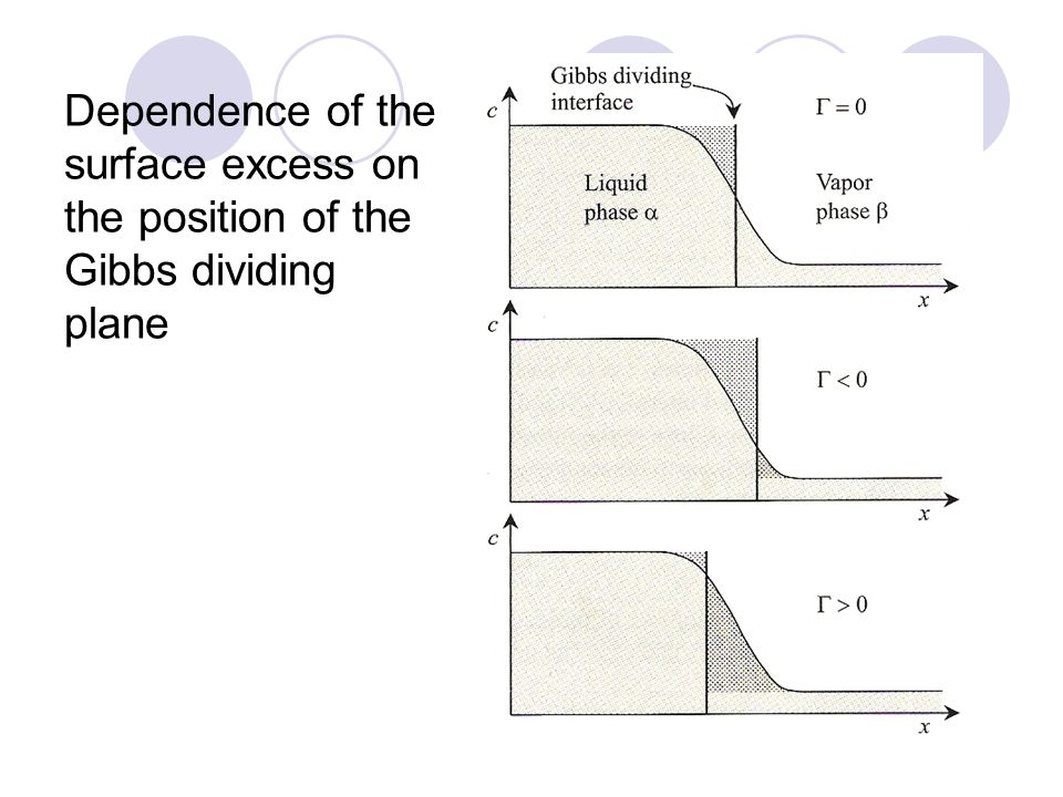 Dependence of the surface excess on the position of the Gibbs dividing plane