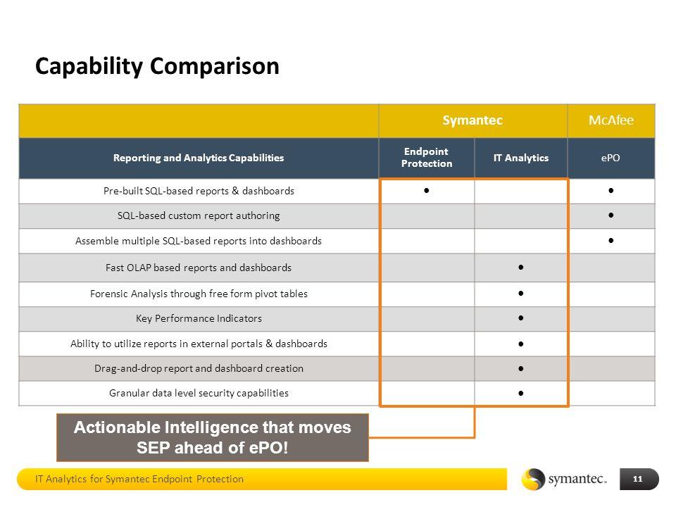 Capability Comparison