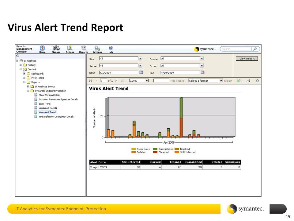Virus Alert Trend Report