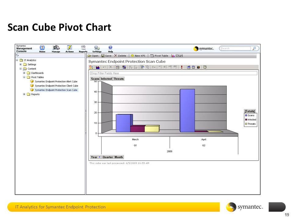 Scan Cube Pivot Chart IT Analytics for Symantec Endpoint Protection 19