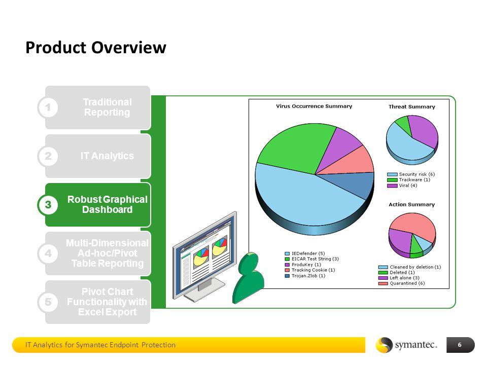 It Analytics For Symantec Endpoint Protection Ppt Download