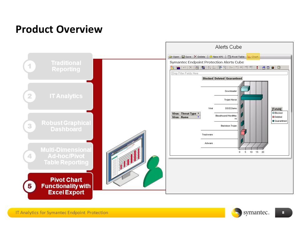Product Overview 1 2 3 4 5 Traditional Reporting IT Analytics