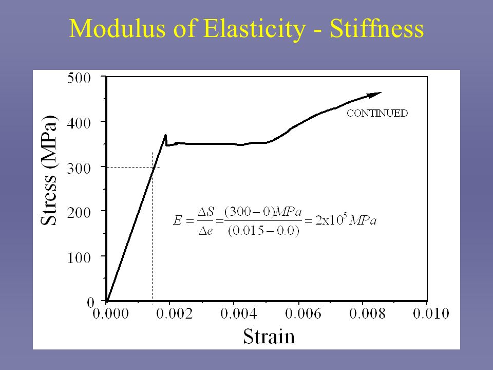 Modulus of Elasticity - Stiffness