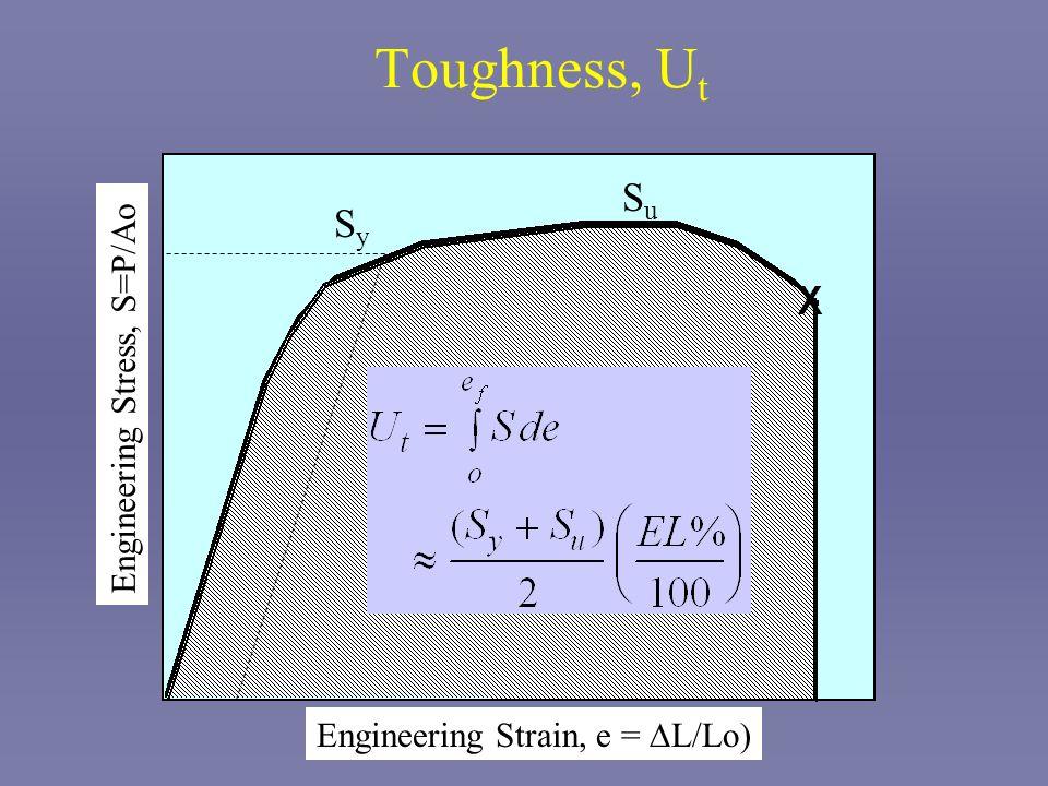 Toughness, Ut Su Sy Engineering Stress, S=P/Ao