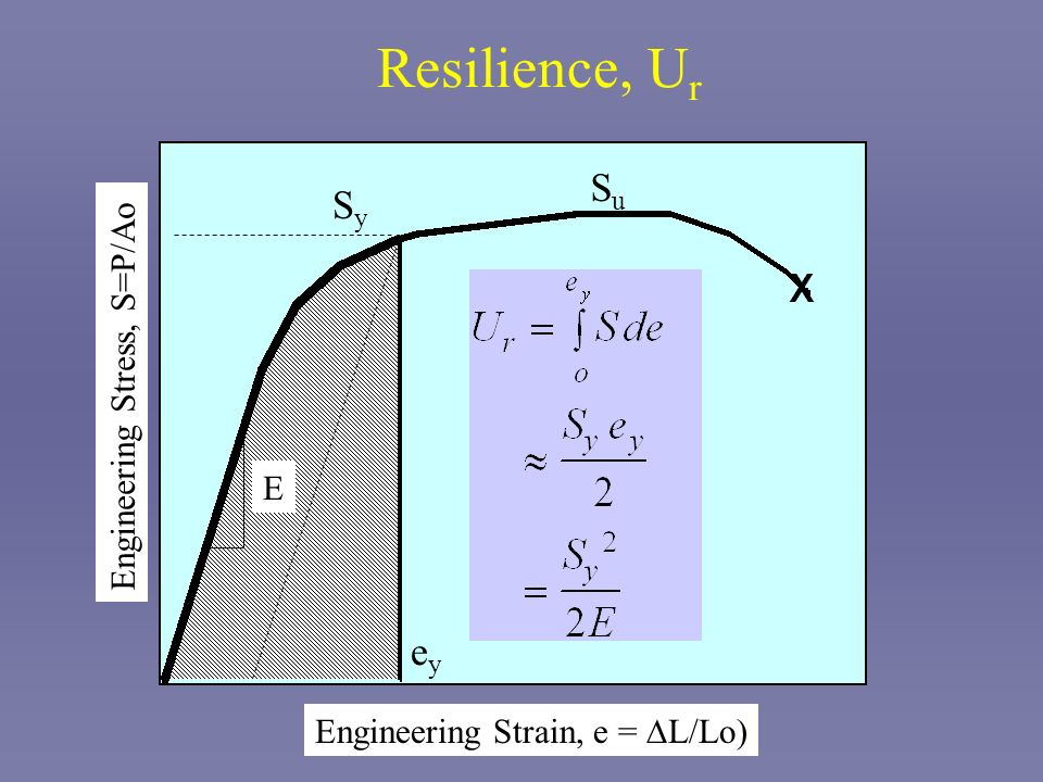 Resilience, Ur Su Sy ey Engineering Stress, S=P/Ao E