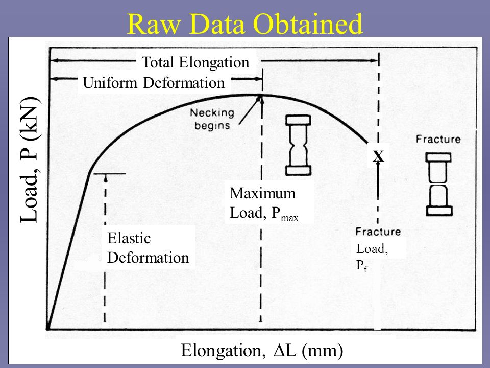 Raw Data Obtained Load, P (kN) Elongation, DL (mm) Total Elongation