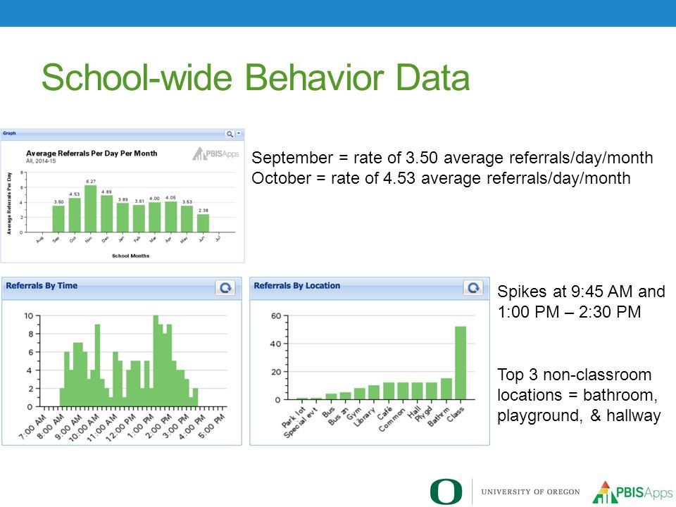 School-wide Behavior Data