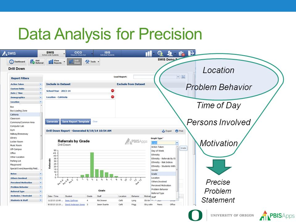Data Analysis for Precision