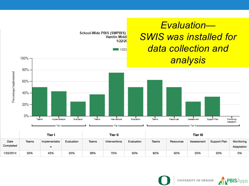SWIS was installed for data collection and analysis