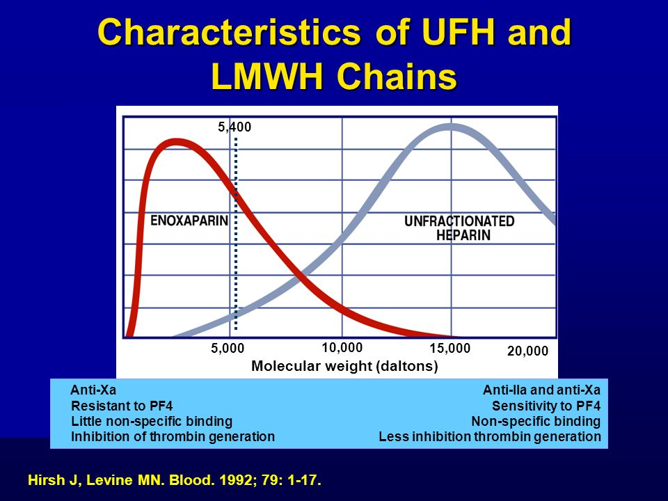 Characteristics of UFH and LMWH Chains Molecular weight (daltons)