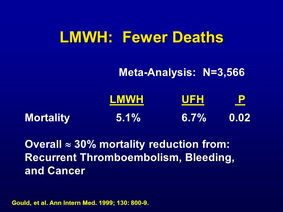 LMWH: Fewer Deaths Meta-Analysis: N=3,566 LMWH UFH P