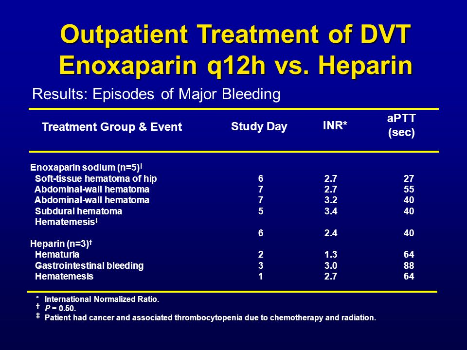 Outpatient Treatment of DVT Enoxaparin q12h vs. Heparin