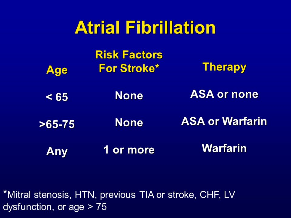 Atrial Fibrillation Risk Factors For Stroke* Therapy Age None