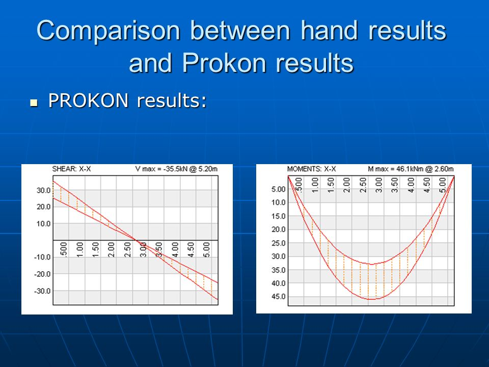 Comparison between hand results and Prokon results
