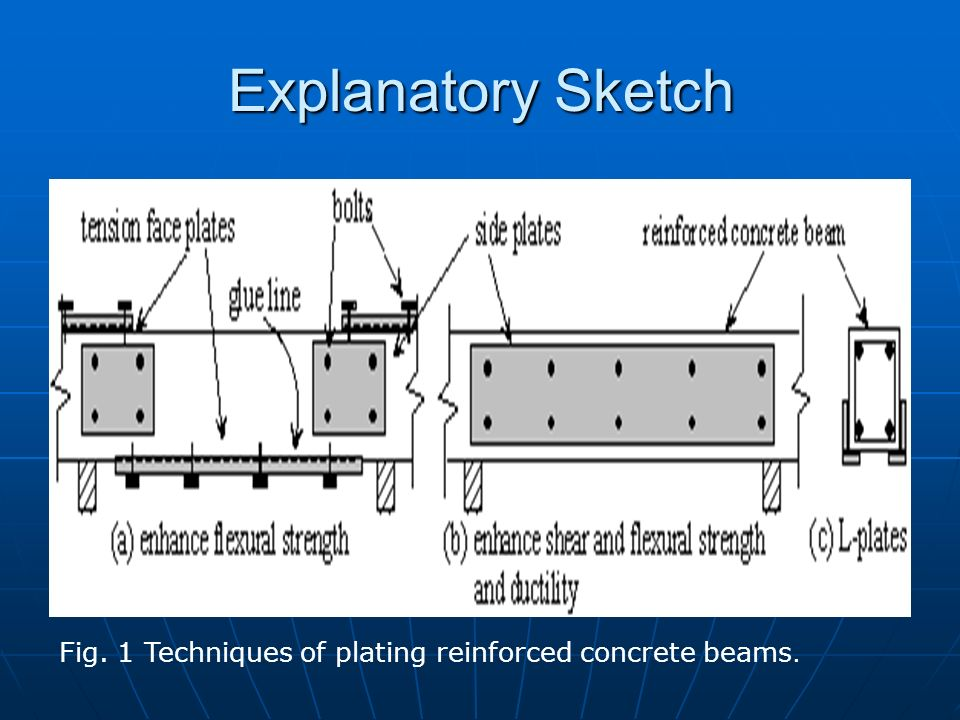 Explanatory Sketch Fig. 1 Techniques of plating reinforced concrete beams.