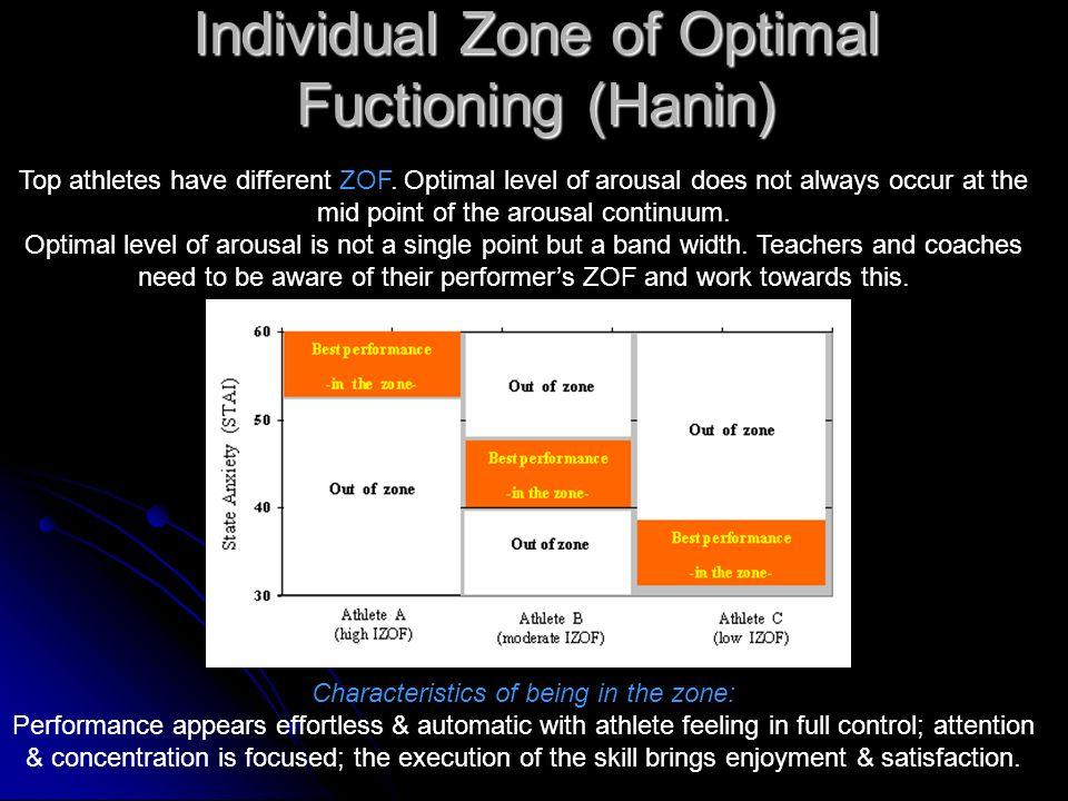 Individual Zone of Optimal Fuctioning (Hanin)