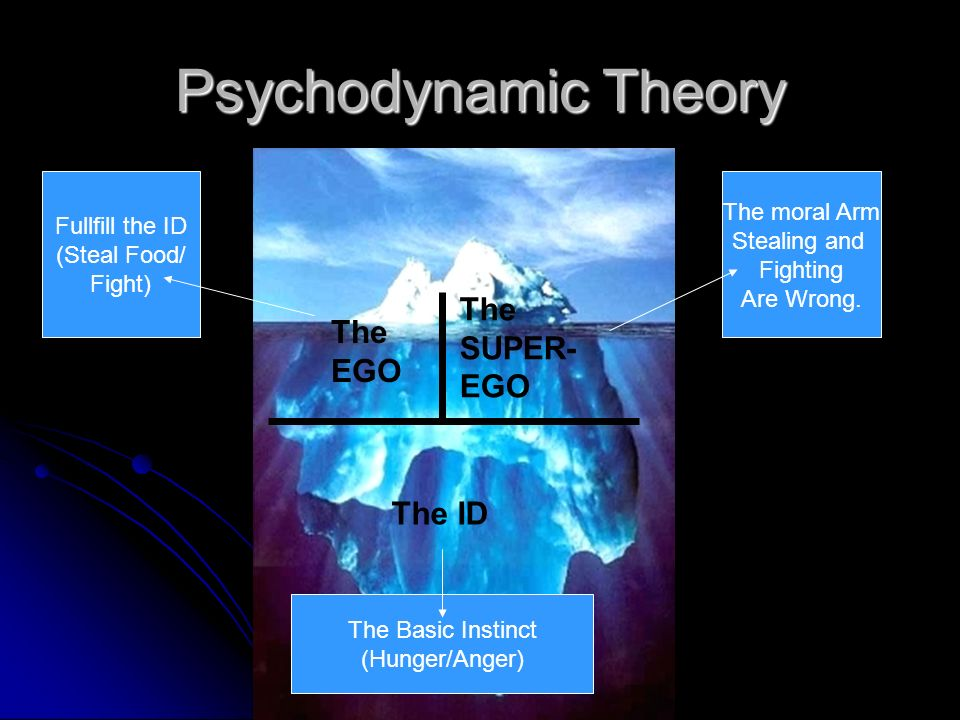 Psychodynamic Theory The SUPER-EGO The EGO The ID The moral Arm