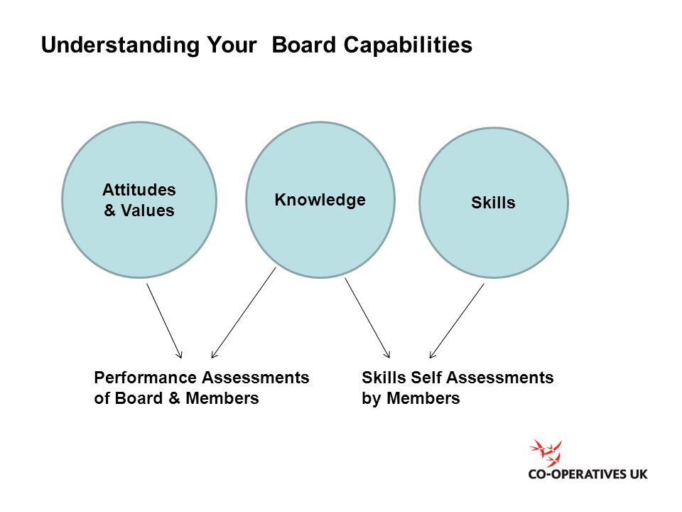 Understanding Your Board Capabilities
