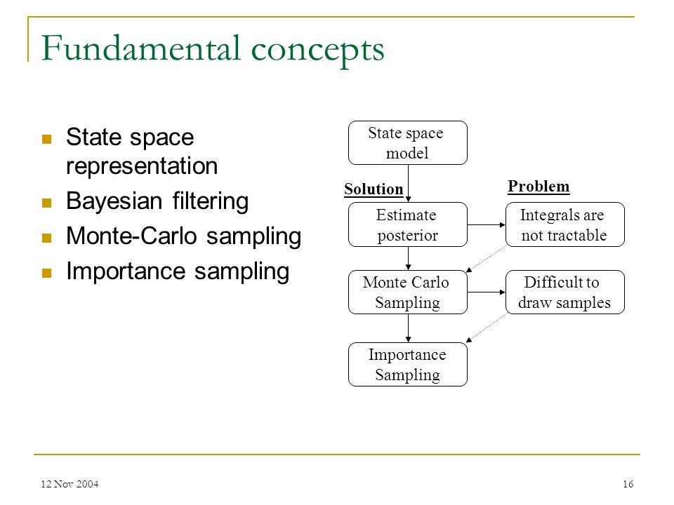 Fundamental concepts State space representation Bayesian filtering