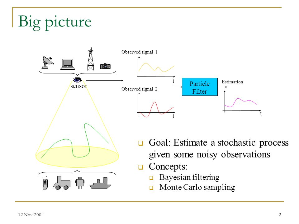 Big picture Observed signal 1. t. Particle. Filter. Estimation. sensor. Observed signal 2. t.