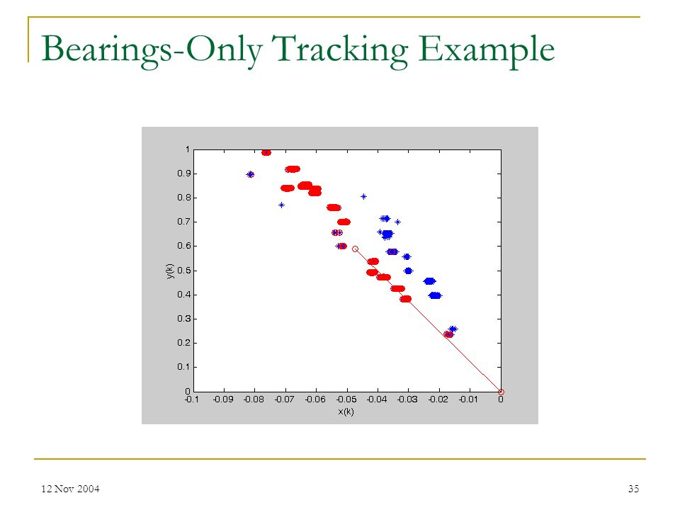 Bearings-Only Tracking Example