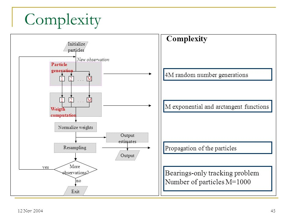 Complexity Complexity Bearings-only tracking problem