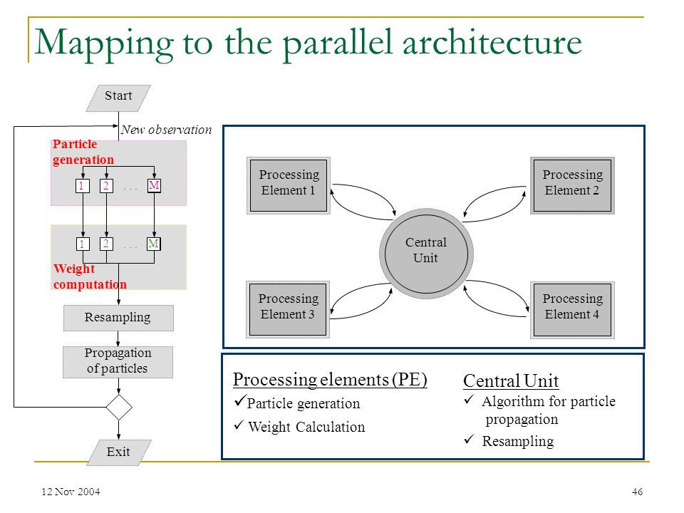 Mapping to the parallel architecture