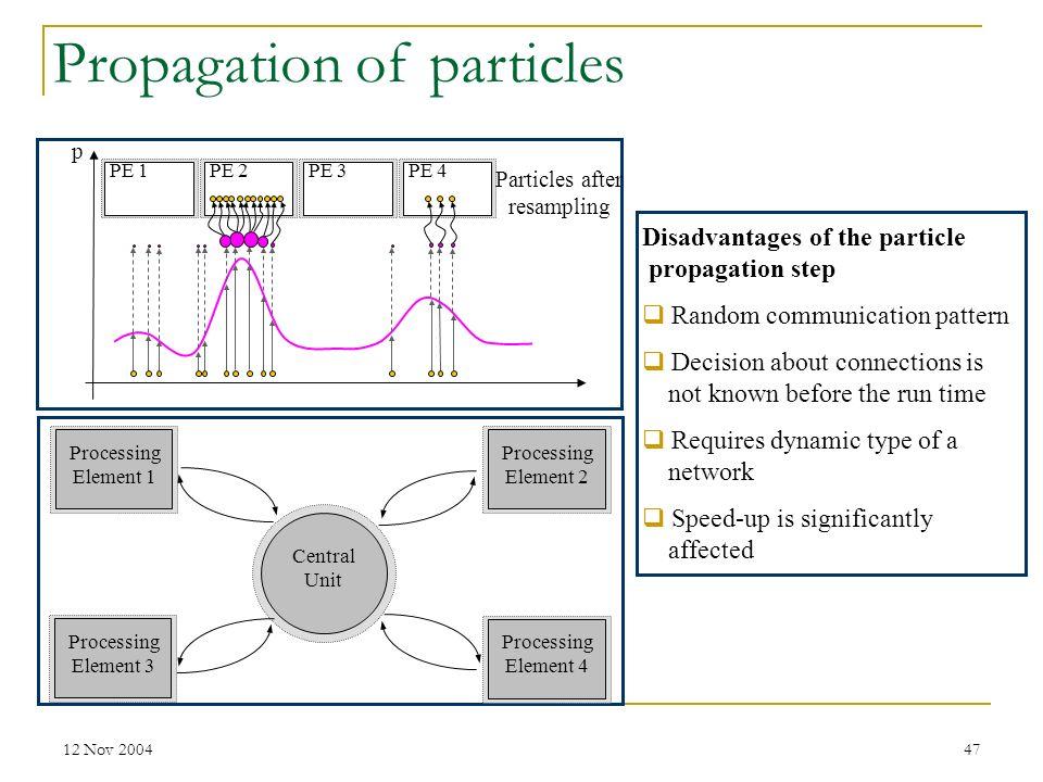 Particles after resampling