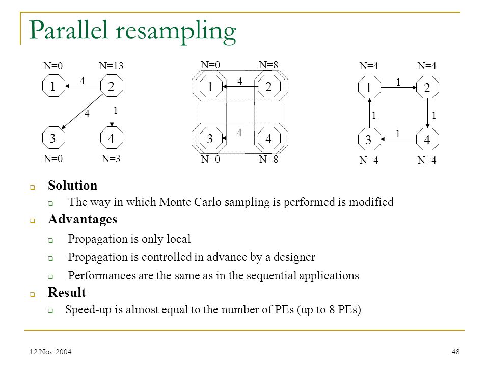 Parallel resampling Solution Advantages Result