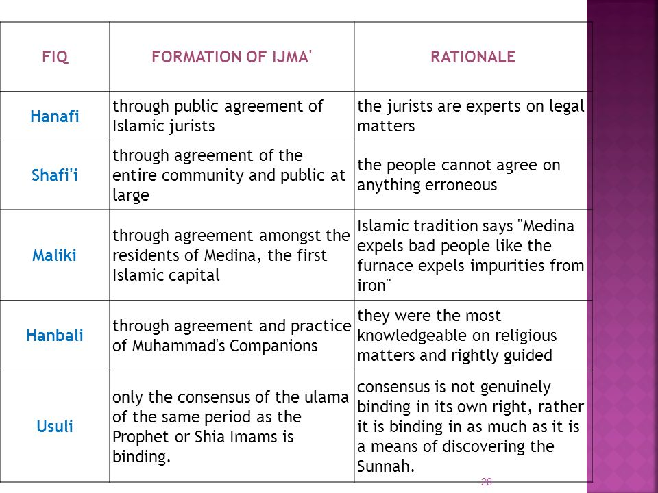 FIQ FORMATION OF IJMA RATIONALE. Hanafi. through public agreement of Islamic jurists. the jurists are experts on legal matters.
