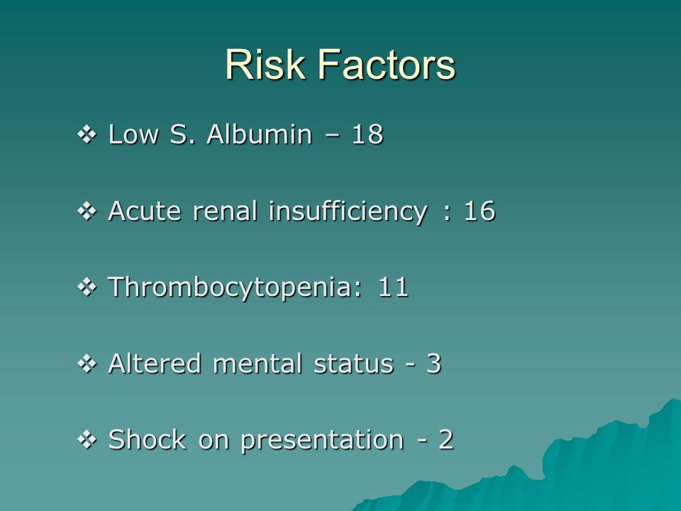 Risk Factors Low S. Albumin – 18 Acute renal insufficiency : 16