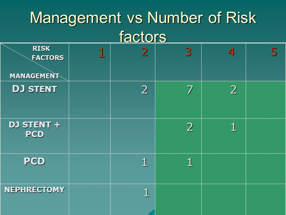 Management vs Number of Risk factors