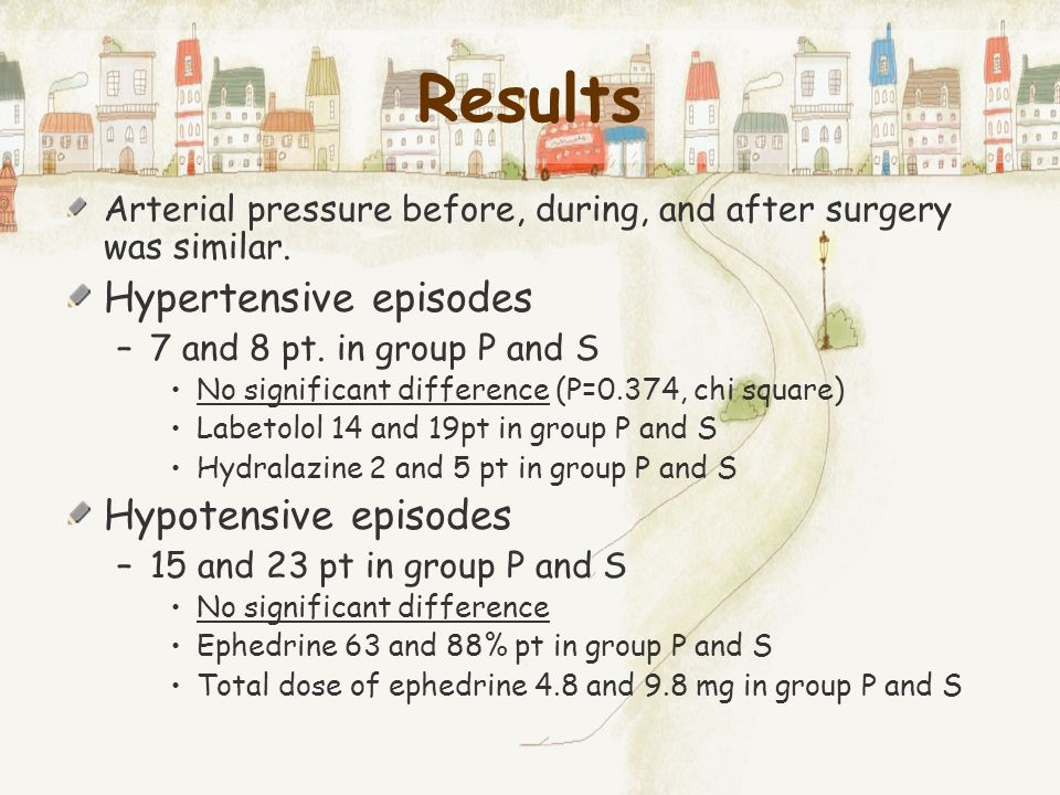 Results Hypertensive episodes Hypotensive episodes