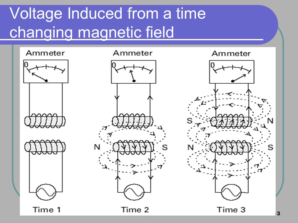 Voltage Induced from a time changing magnetic field