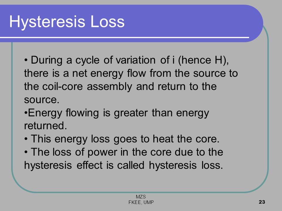 Hysteresis Loss
