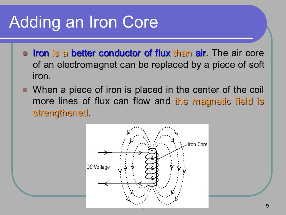 Adding an Iron Core Iron is a better conductor of flux than air. The air core of an electromagnet can be replaced by a piece of soft iron.