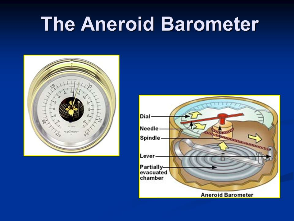 The Aneroid Barometer