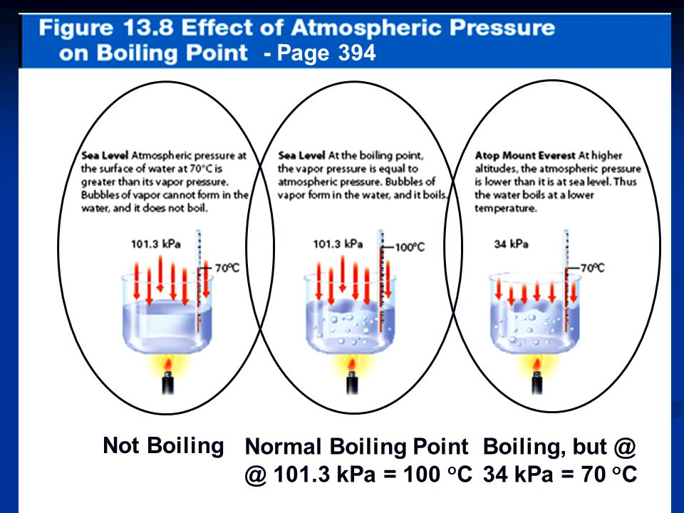 - Page 394 Not Boiling Normal Boiling Point @ 101.3 kPa = 100 oC Boiling, but @ 34 kPa = 70 oC